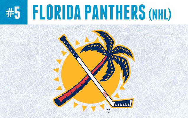 Hottest-Florida
