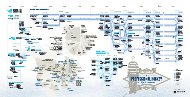 Hockey-Timeline-Poster-FINAL-1