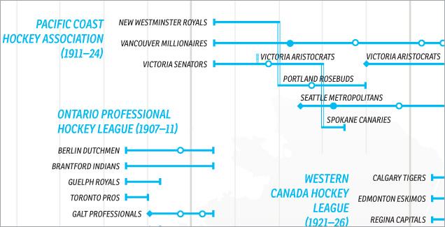 Hockey-Timeline-Poster-FINAL-4
